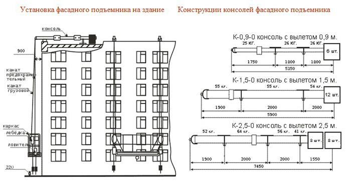 схема фасадного подъемника и консолей